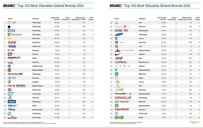 2014-BrandZ-Top-100-Markenwert-Studie