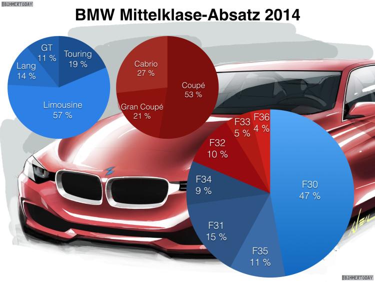 BMW-3er-4er-Absatz-2014-Vergleich-F30-F31-F32-F33-F34-F35-F36-Verkaufszahlen