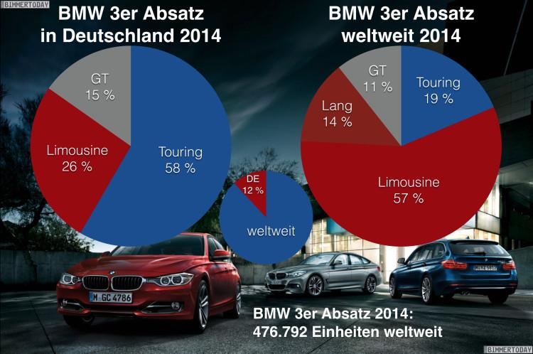 BMW-3er-Absatz-2014-Vergleich-F30-F31-F34-F35-Verkaufszahlen-weltweit-Anteile