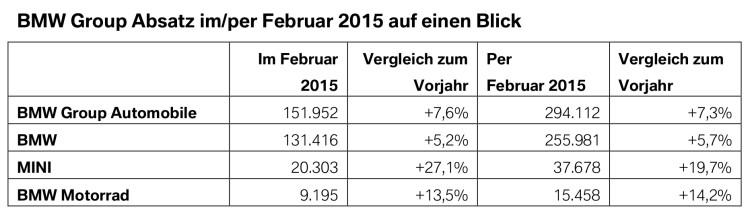 BMW-Group-Absatz-Februar-2015-weltweit-Verkaufszahlen