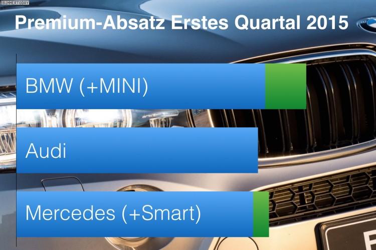 BMW-Audi-Mercedes-Q1-2015-Premium-Absatz-Vergleich-Verkaufszahlen-Statistik