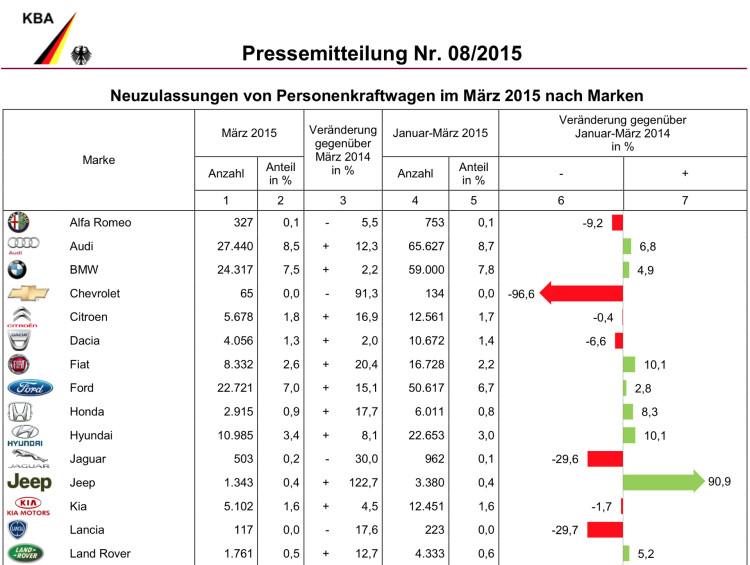 BMW-Group-Absatz-Maerz-2015-Deutschland-Verkaufszahlen-KBA-1