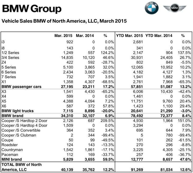 BMW-Group-Absatz-USA-Maerz-2015-Verkaufszahlen-2