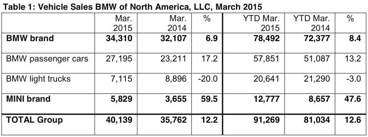 BMW-Group-Absatz-USA-Maerz-2015-Verkaufszahlen