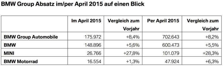 BMW-Group-Absatz-April-2015-weltweit-Verkaufszahlen