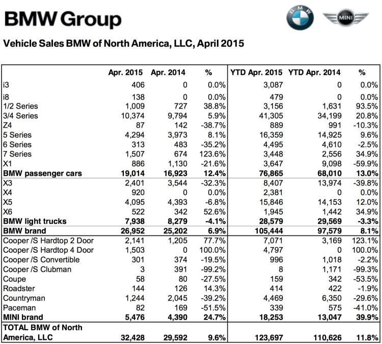 BMW-Group-Absatz-USA-April-2015-Verkaufszahlen