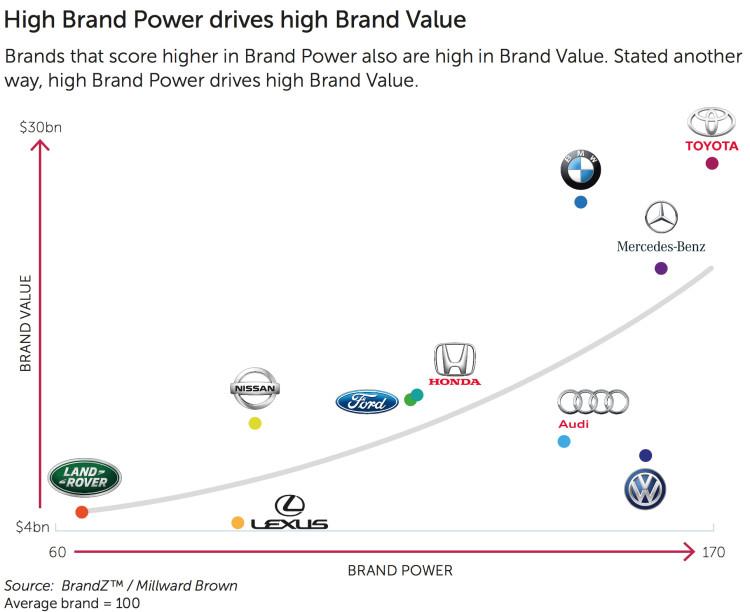 BrandZ-2015-Markenwert-Studie-Autobauer-Vergleich