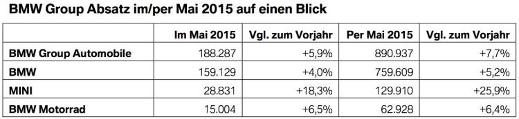 BMW-Group-Absatz-Rekord-Mai-2015-Verkaufszahlen-weltweit