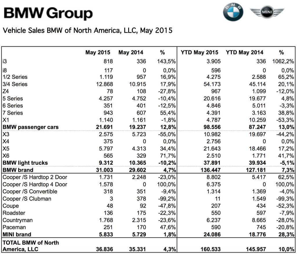 Bmw Z2 2015: Mai 2015: BMW USA Mit Leichter Steigerung Premium-Marktführer
