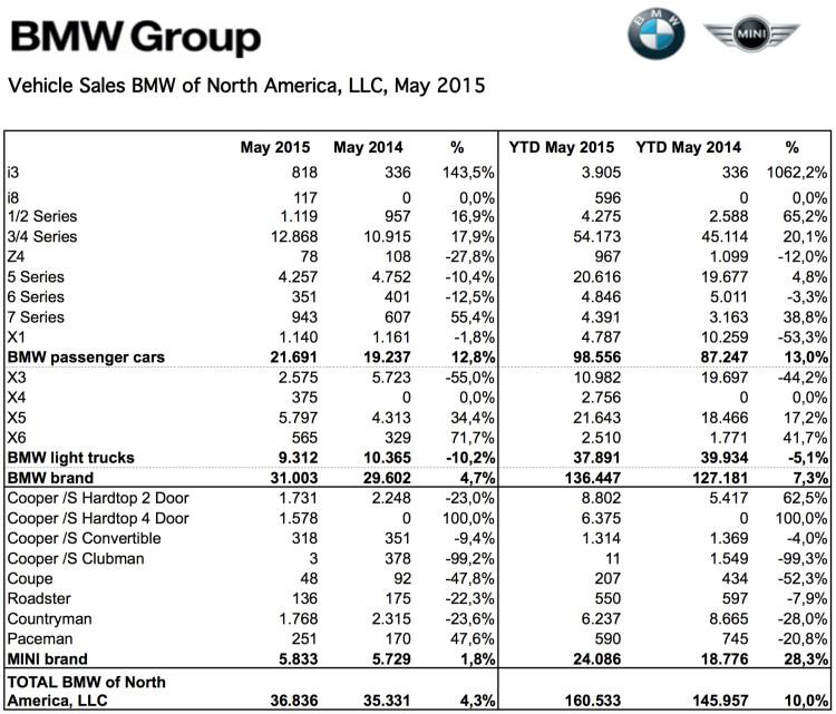 BMW-Group-Absatz-USA-Mai-2015-Verkaufszahlen
