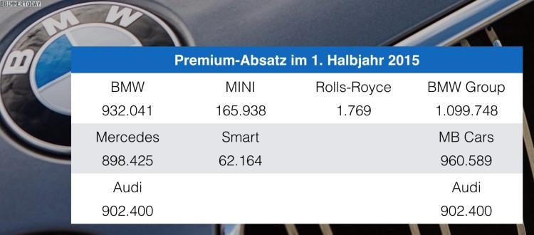 BMW-Audi-Mercedes-Juni-Halbjahr-2015-Premium-Absatz-Vergleich-Verkaufszahlen-02