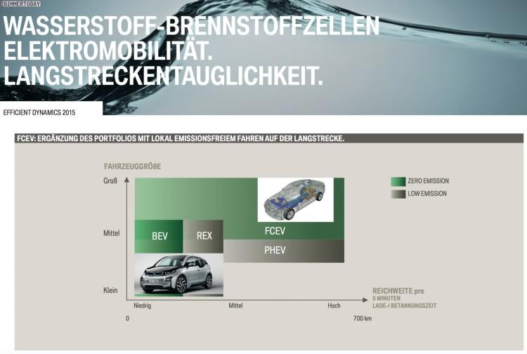 BMW-Brennstoffzelle-Wasserstoff-FCEV-Vorteile