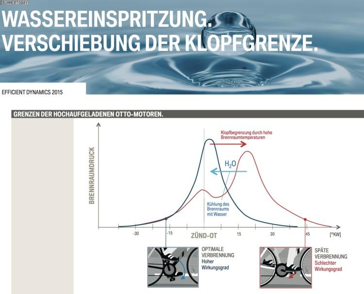 BMW-Direkte-Wassereinspritzung-Prinzip-und-Funktion-01