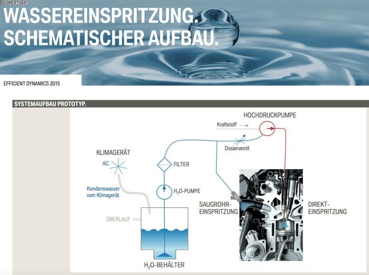 BMW-Direkte-Wassereinspritzung-Prinzip-und-Funktion-03