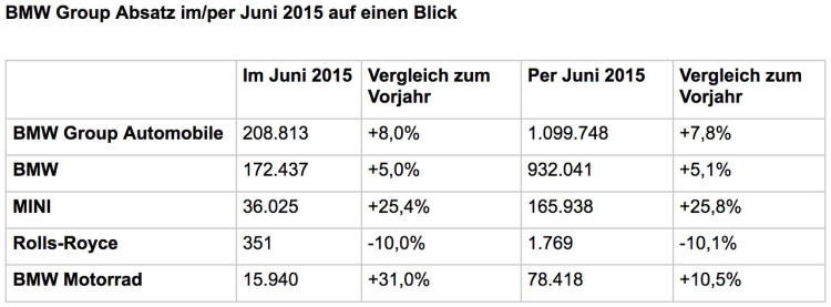 BMW-Group-Absatz-Rekord-Juni-2015-Verkaufszahlen-weltweit