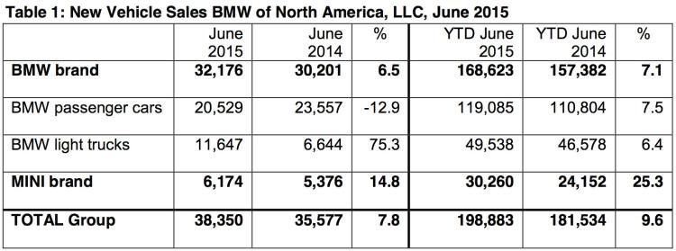 BMW-Group-Absatz-USA-Juni-2015