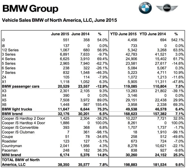 BMW-Group-Absatz-USA-Juni-2015-Verkaufszahlen