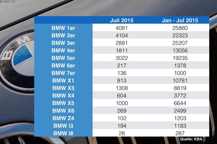 BMW-Absatz-Statistik-Deutschland-nach-Baureihen-Juli-2015-KBA