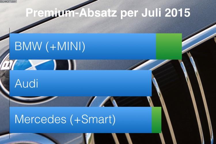 BMW-Audi-Mercedes-per-Juli-2015-Premium-Absatz-Vergleich-Verkaufszahlen-01