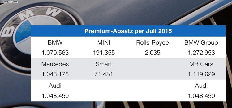 BMW-Audi-Mercedes-per-Juli-2015-Premium-Absatz-Vergleich-Verkaufszahlen-02