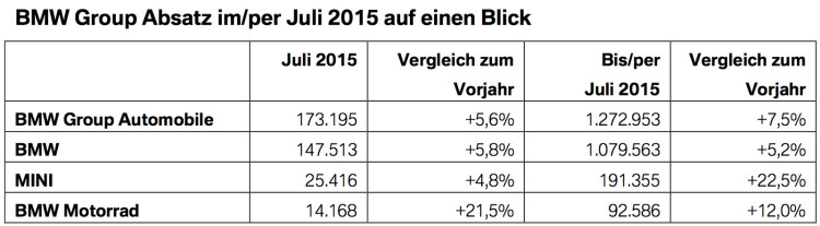 BMW-Group-Absatz-Rekord-Juli-2015-Verkaufszahlen-weltweit
