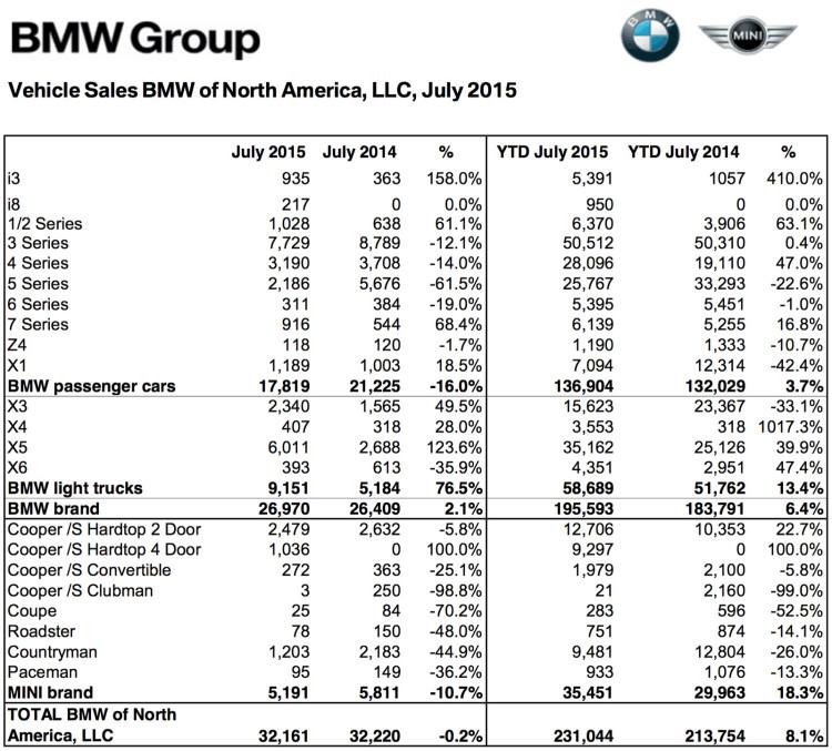 BMW-Group-Absatz-USA-Juli-2015-Verkaufszahlen