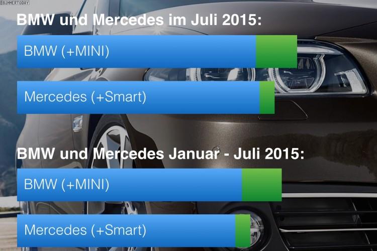 BMW-Mercedes-Absatz-Vergleich-Juli-2015