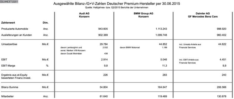 Bilanz-Vergleich-Halbjahr-2015-Audi-BMW-Mercedes