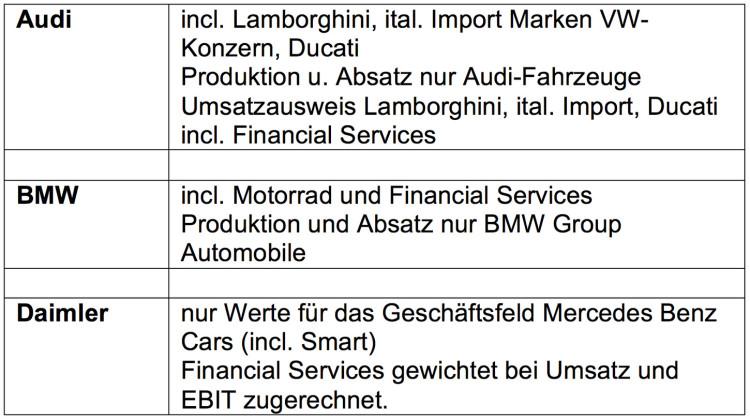 Daten-Grundlage-Bilanz-Vergleich-Halbjahr-2015