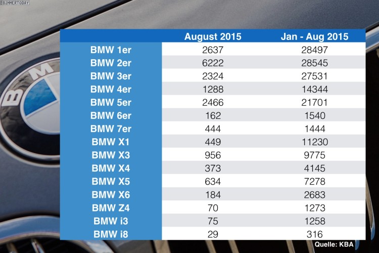 BMW-Absatz-Statistik-Deutschland-nach-Baureihen-August-2015-KBA