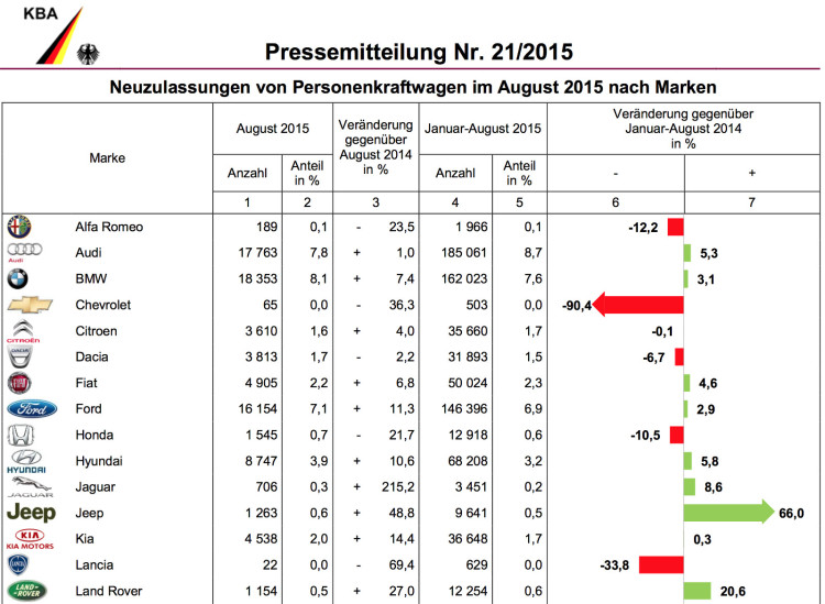BMW-Group-Absatz-August-2015-Deutschland-Verkaufszahlen-KBA-1