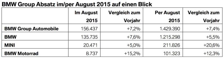 BMW-Group-Absatz-Rekord-August-2015-Verkaufszahlen-weltweit