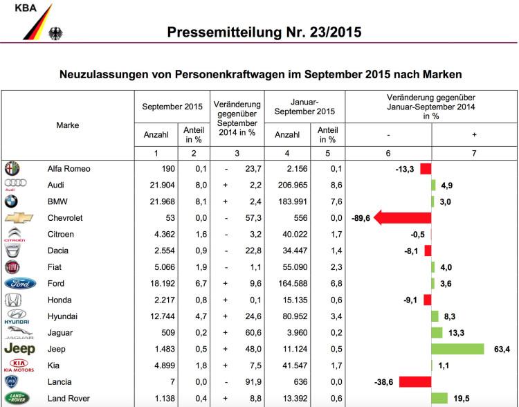 BMW-Group-Absatz-September-2015-Deutschland-Verkaufszahlen-KBA-1