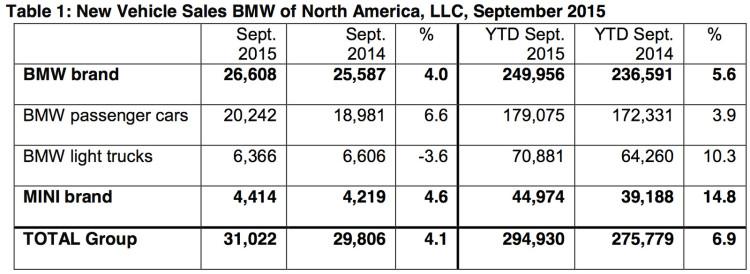 BMW-Group-Absatz-USA-September-2015-Verkaufszahlen-2