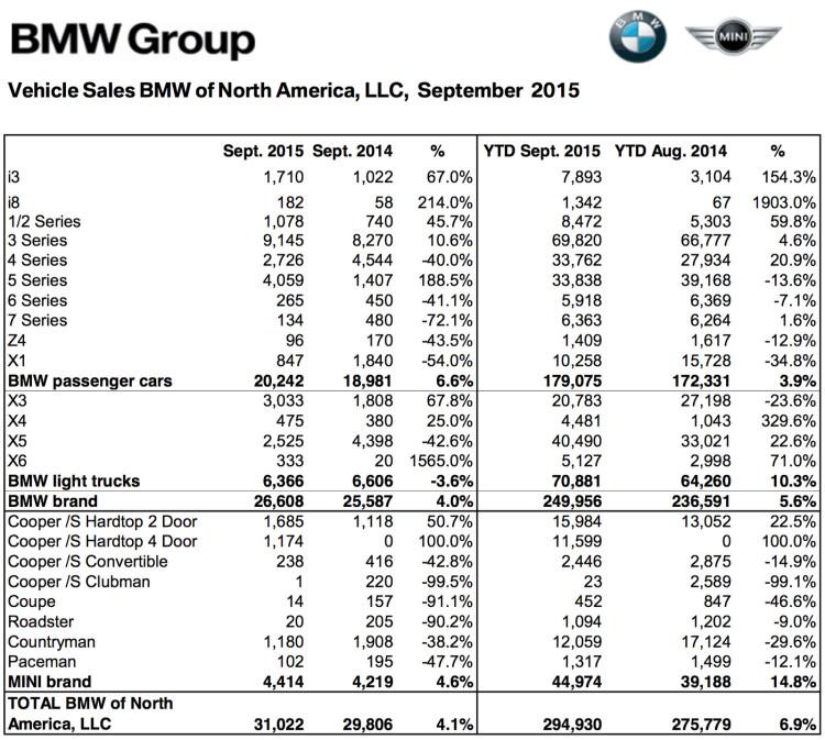 BMW-Group-Absatz-USA-September-2015-Verkaufszahlen