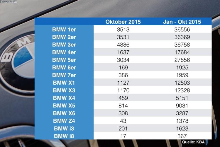 BMW-Absatz-Statistik-Deutschland-nach-Baureihen-Oktober-2015-KBA