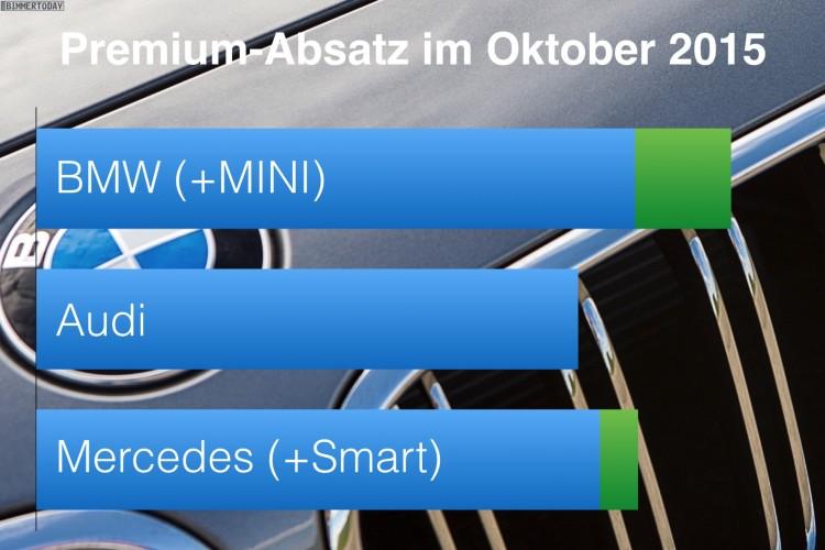 BMW-Audi-Mercedes-Oktober-2015-Premium-Absatz-Vergleich-Verkaufszahlen