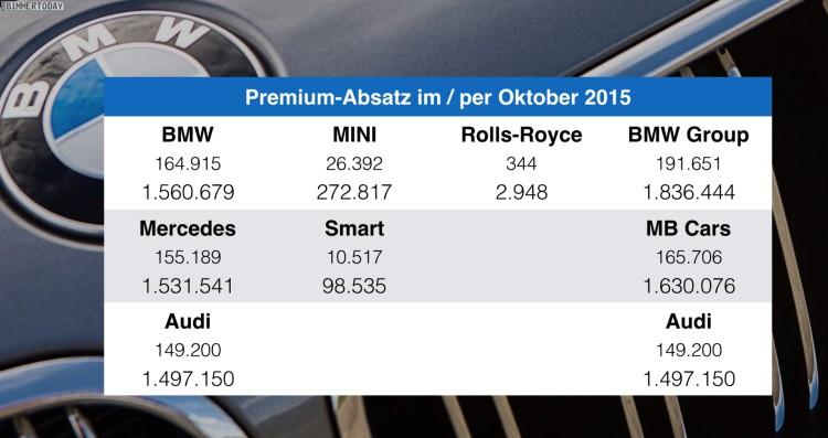 BMW-Audi-Mercedes-per-Oktober-2015-Premium-Absatz-Vergleich-Verkaufszahlen-2