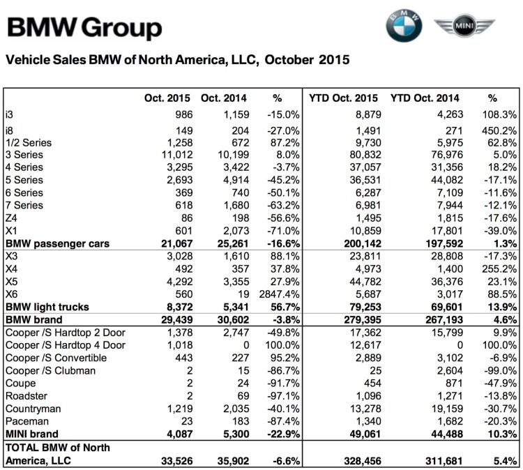 BMW-Group-Absatz-USA-Oktober-2015-Verkaufszahlen-2
