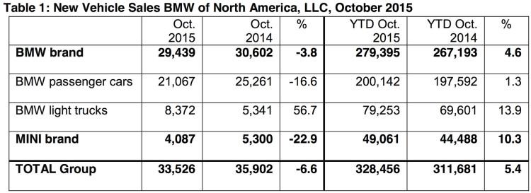 BMW-Group-Absatz-USA-Oktober-2015-Verkaufszahlen
