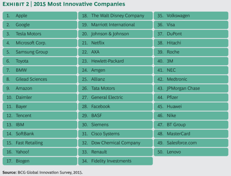 50-Most-Innovative-Companies-2015-BCG