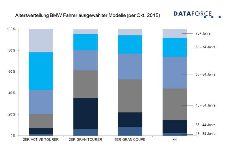 Alter-BMW-Kunden-Durchschnitt-2015-Dataforce