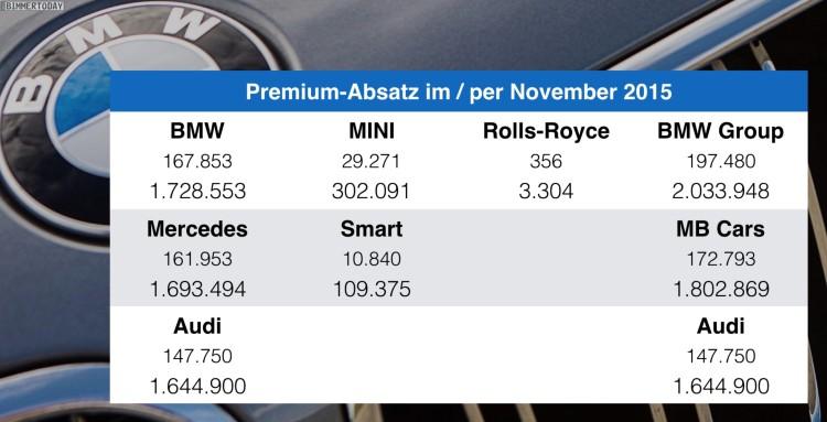BMW-Audi-Mercedes-per-Oktober-2015-Premium-Absatz-Vergleich-Verkaufszahlen