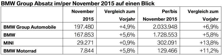 BMW-Group-Absatz-November-2015-weltweit-Verkaufszahlen