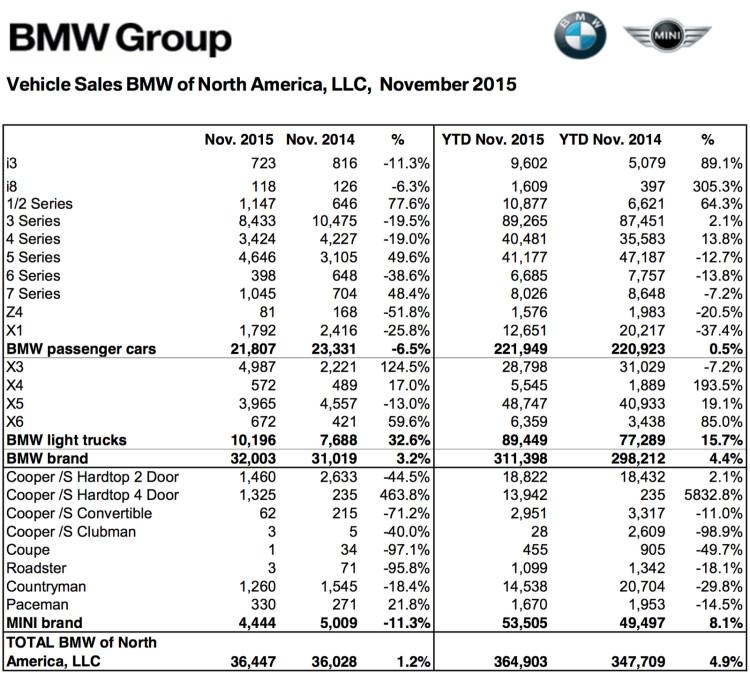 BMW-Group-Absatz-USA-November-2015-Verkaufszahlen