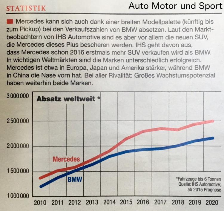 AMS-Statistik-Mercedes-BMW-Absatz