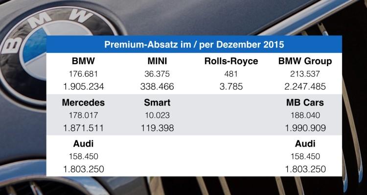BMW-Audi-Mercedes-2015-Premium-Absatz-Vergleich-Verkaufszahlen-weltweit