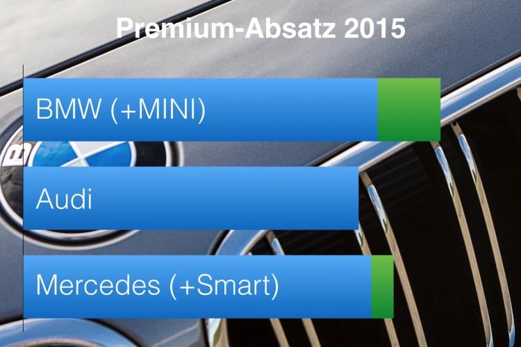 BMW-Audi-Mercedes-2015-Premium-Absatz-Vergleich-Verkaufszahlen-weltweit-Gesamtjahr