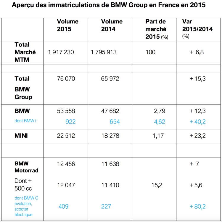 BMW-Frankreich-2015-Absatz-Rekord