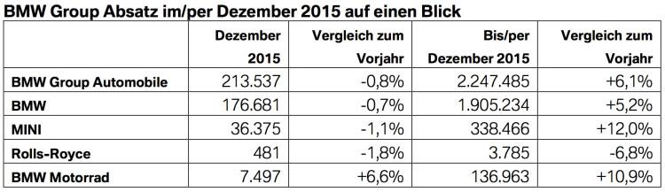 BMW-Group-Absatz-2015 Dezember-Gesamtjahr-weltweit